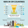 images:100-renewable-energy-139-countries-570x570.png